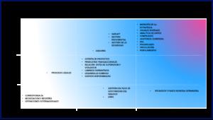 Impacto de su estrategia de Transformación Digital sobre sus procesos.